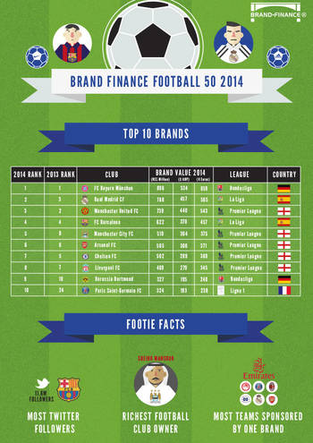 Brand Finance Football 50 2014 Infographic