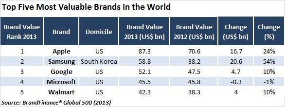 samsung brand value