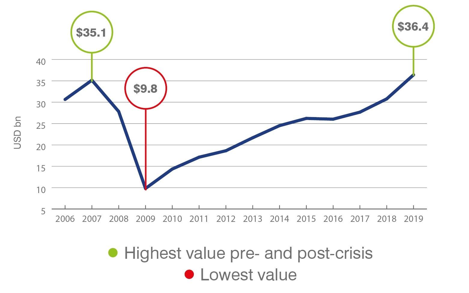 Citi: Brand Value over Time (2006-2019)