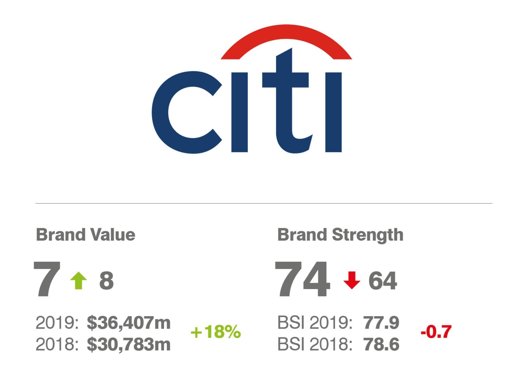 Citi: Brand Value and Brand Strength