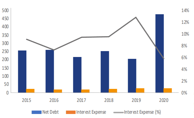 Data and Interest Expense