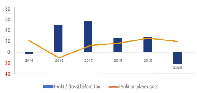 profit/loss man utd