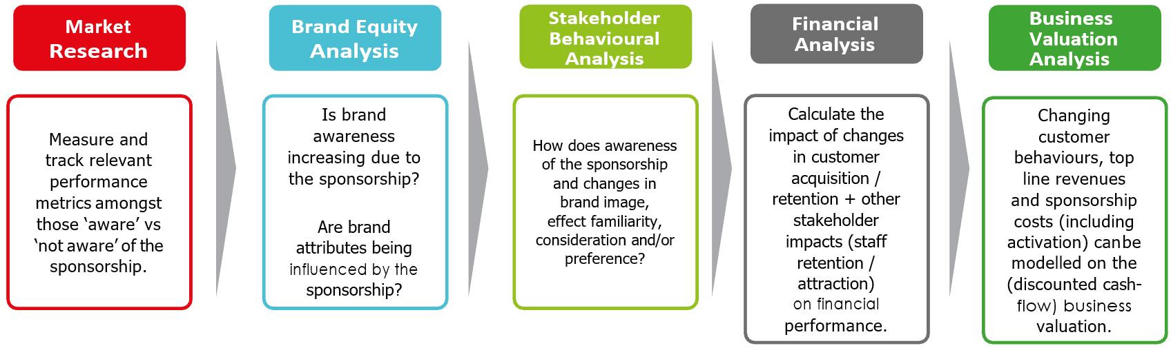 Our Sponsorship Valuation Approach