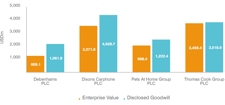 Enterprise Value vs Disclosed Goodwill in the Global Intangible Finance Tracker (GIFT™)