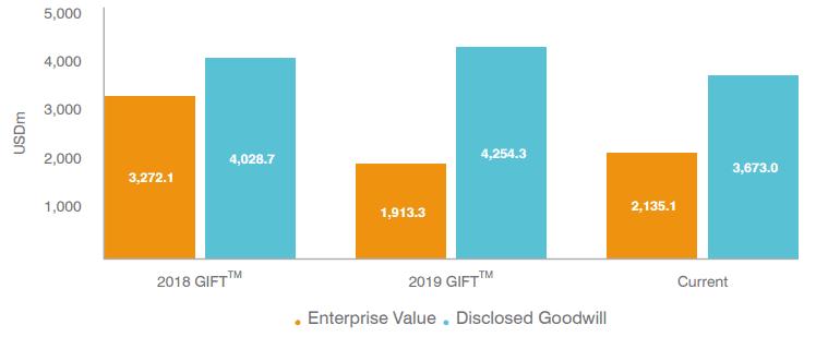 Dixons Carphone Enterprise Value vs Disclosed Goodwill
