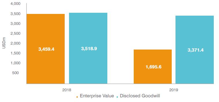 Thomas Cook Enterprise Value vs Disclosed Goodwill