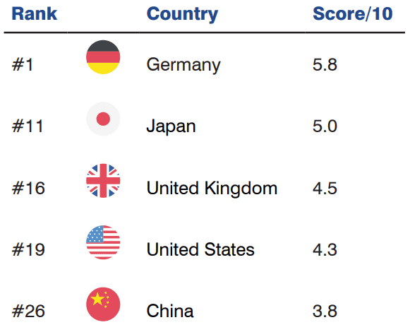 Soft Power: Ranking on Politically Stable & Well Governed