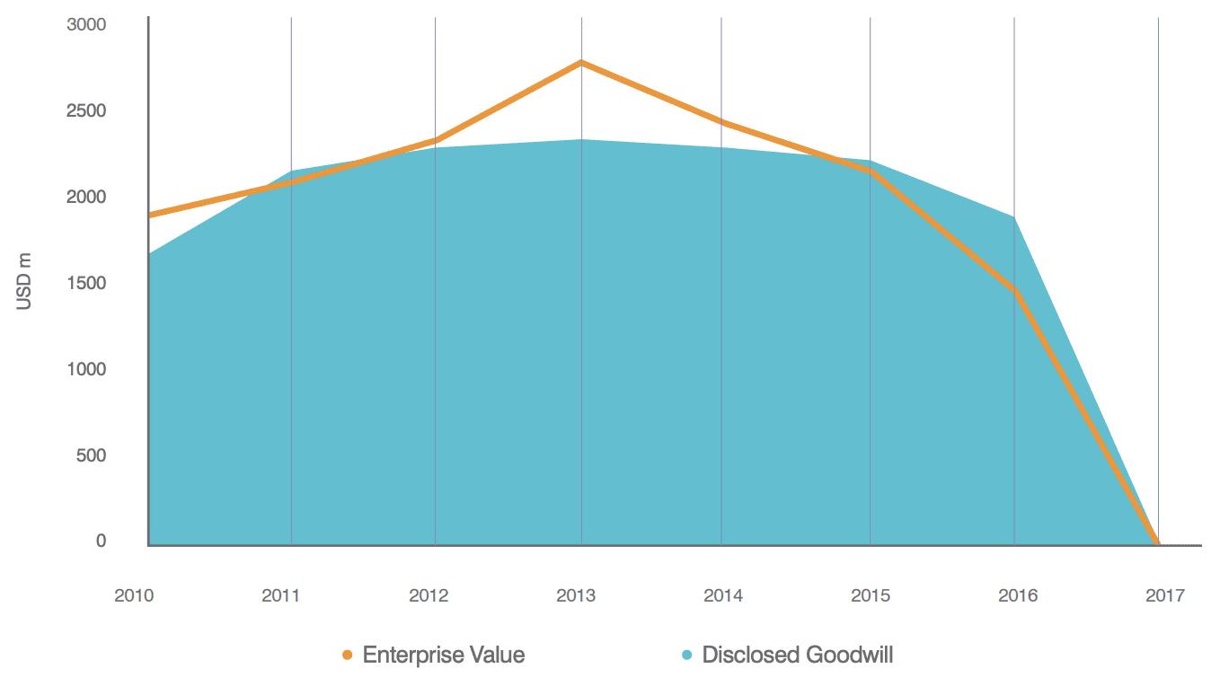 Carillion Historic Goodwill vs. Market Enterprise Value
