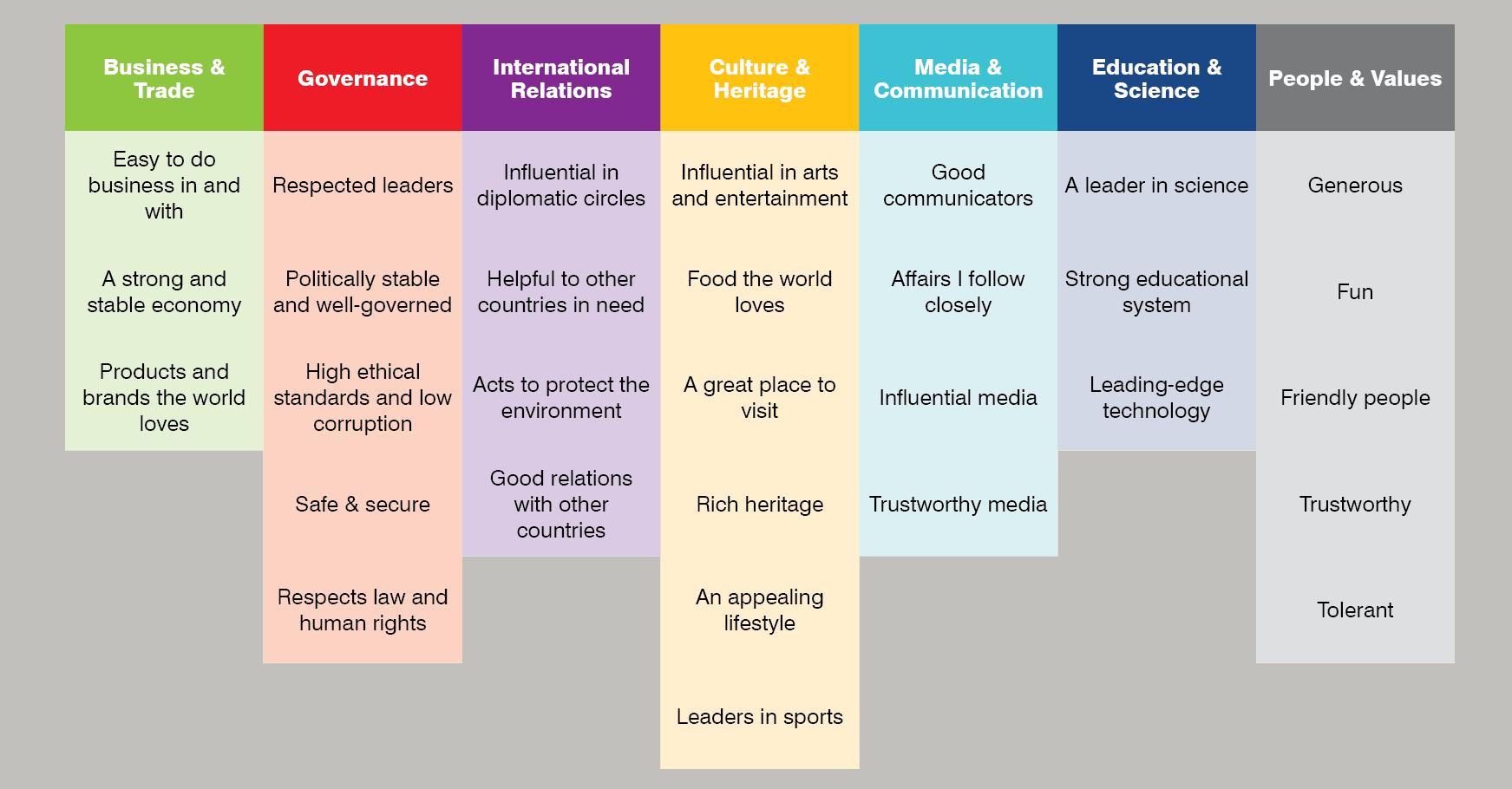 Figure 2. Soft Power Pillars