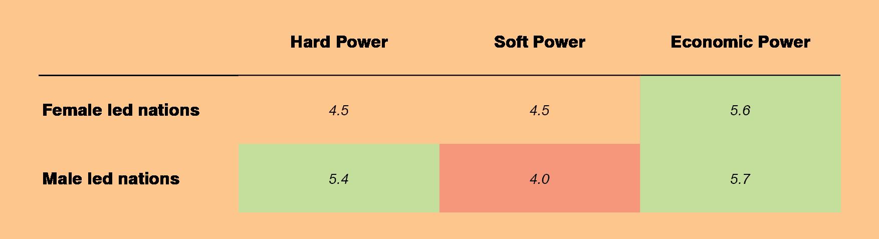 Figure 5. Hard, Economic, and Soft Power