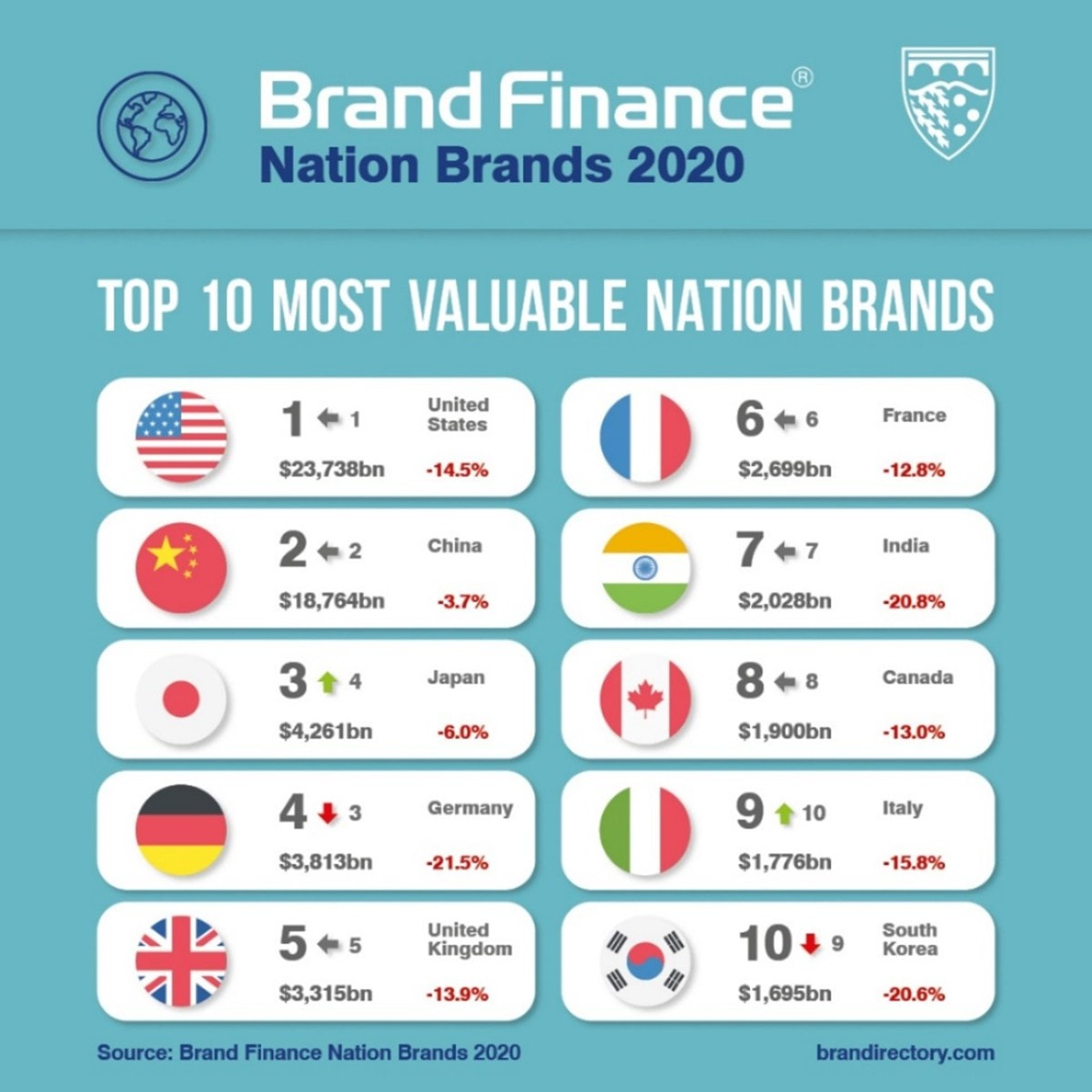 Top 10 Most Valuable Nation Brands