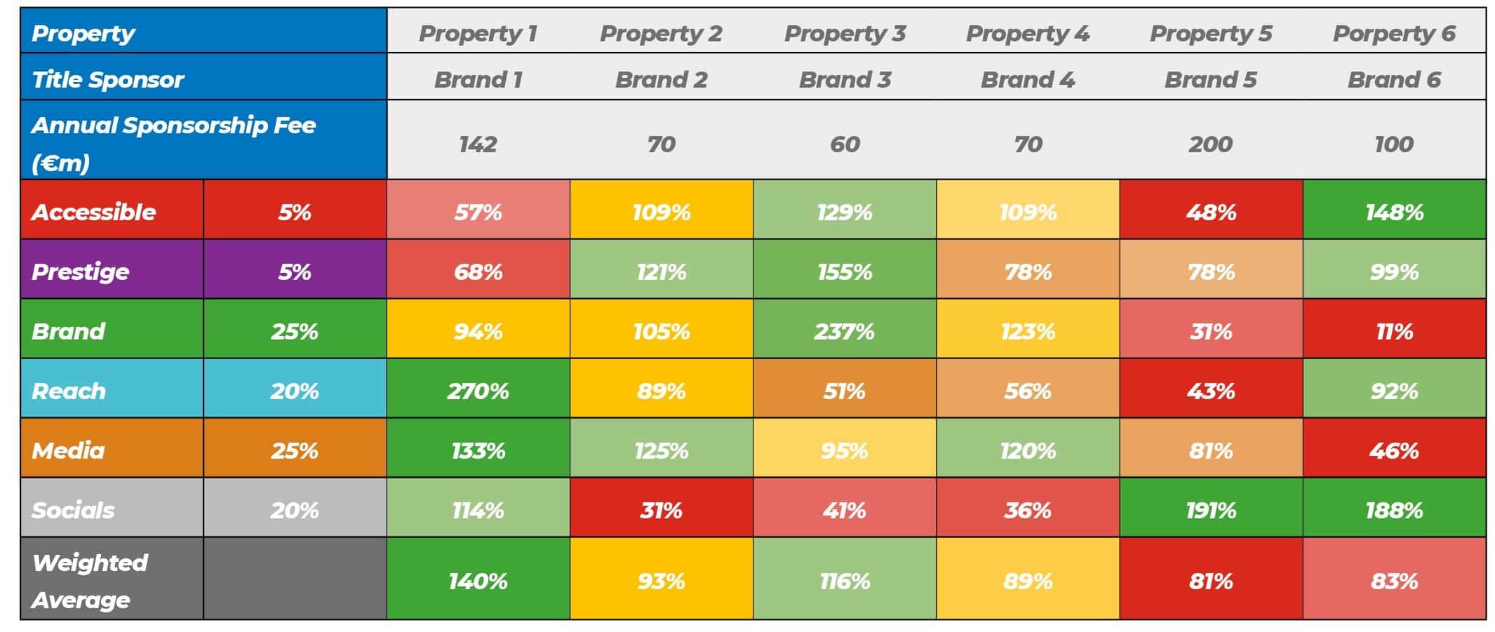 Market Comparison of Sponsorship Properties