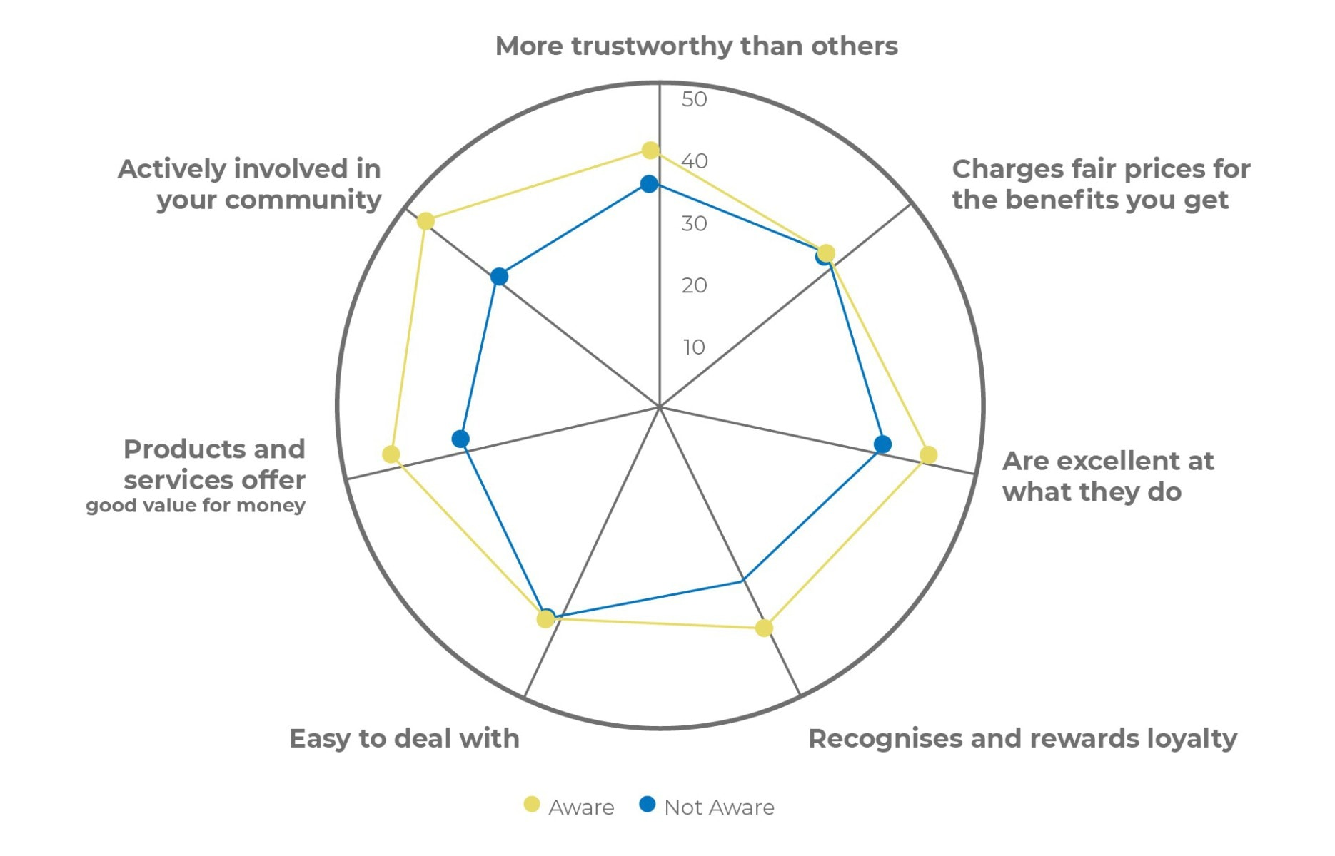 Sponsorship Impact: Brand Image Perceptions