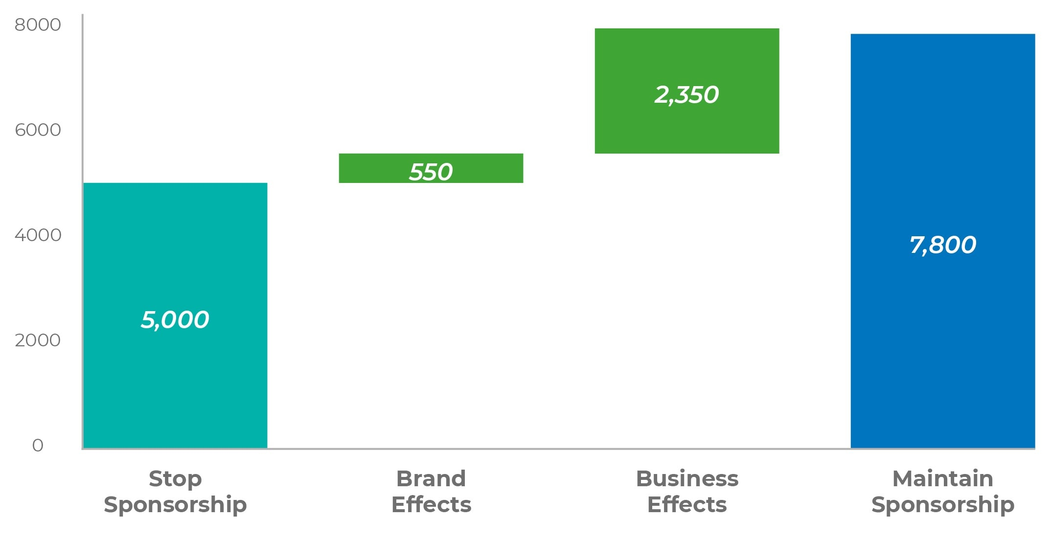 Sponsorship Valuation: Change in Brand Value from Sponsorship Decision