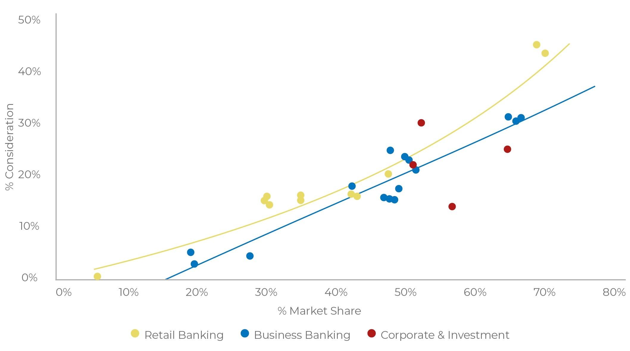 Sponsorship Evaluation: Consideration vs Usage