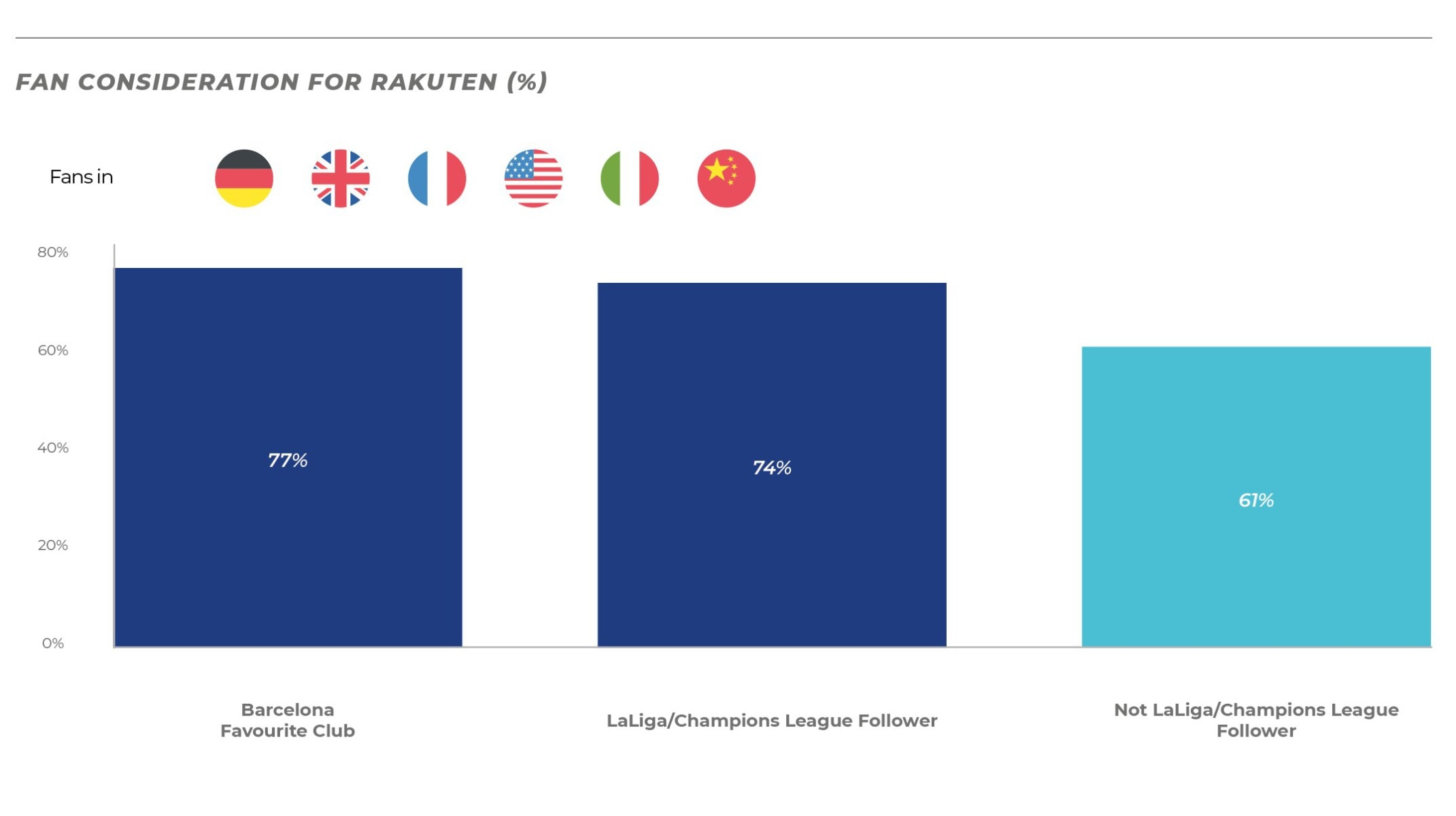 Football Sponsorship: Fan Consideration for Rakuten
