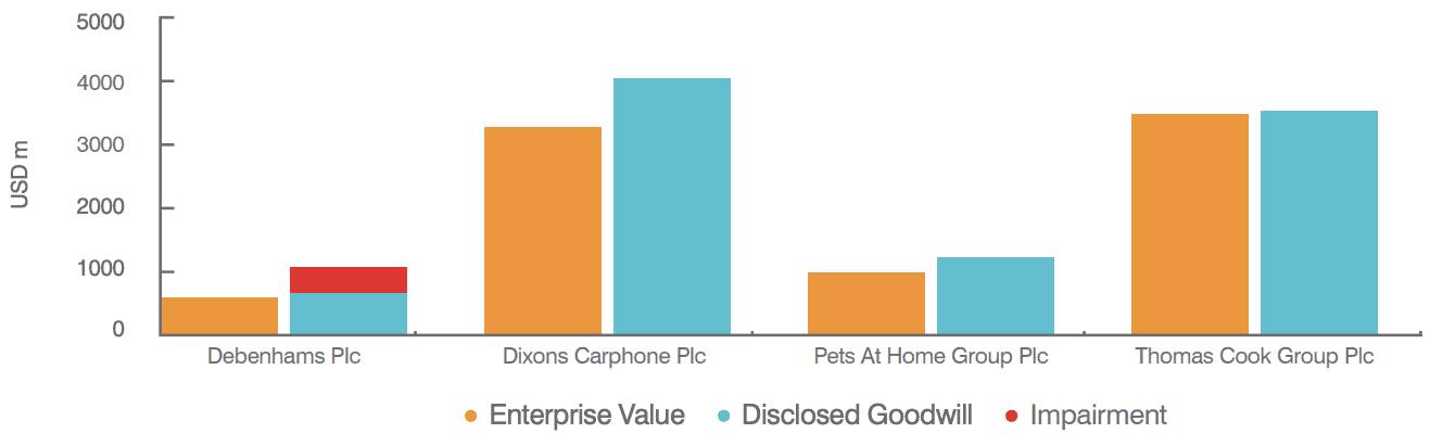 Enterprise Value vs. Disclosed Goodwill 2017