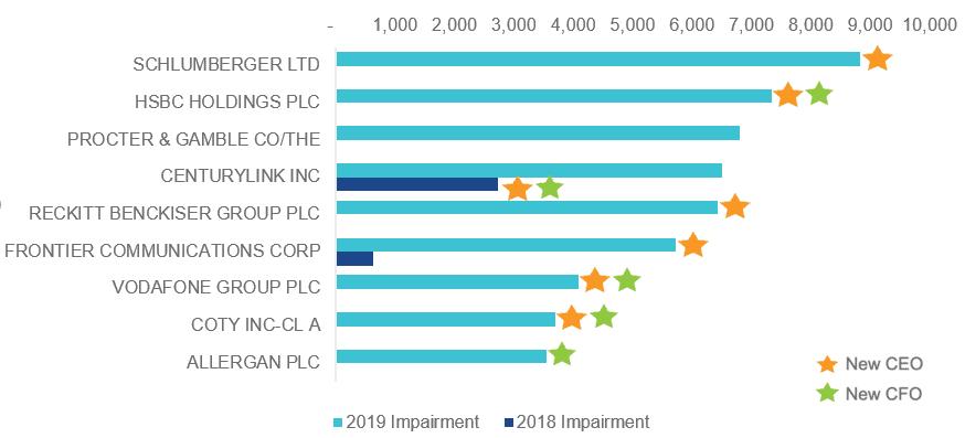 2019's Biggest Goodwill Impairments (USD m)