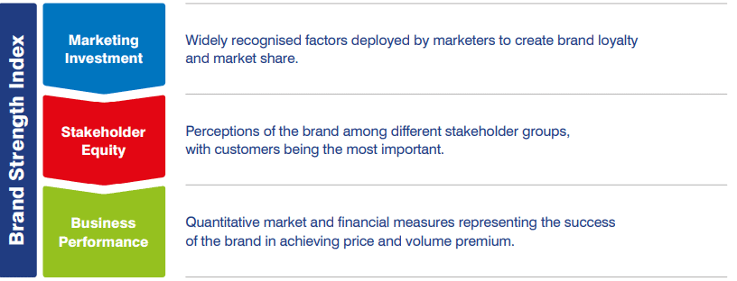 Brand Finance - Brand Strength Index (BSI)