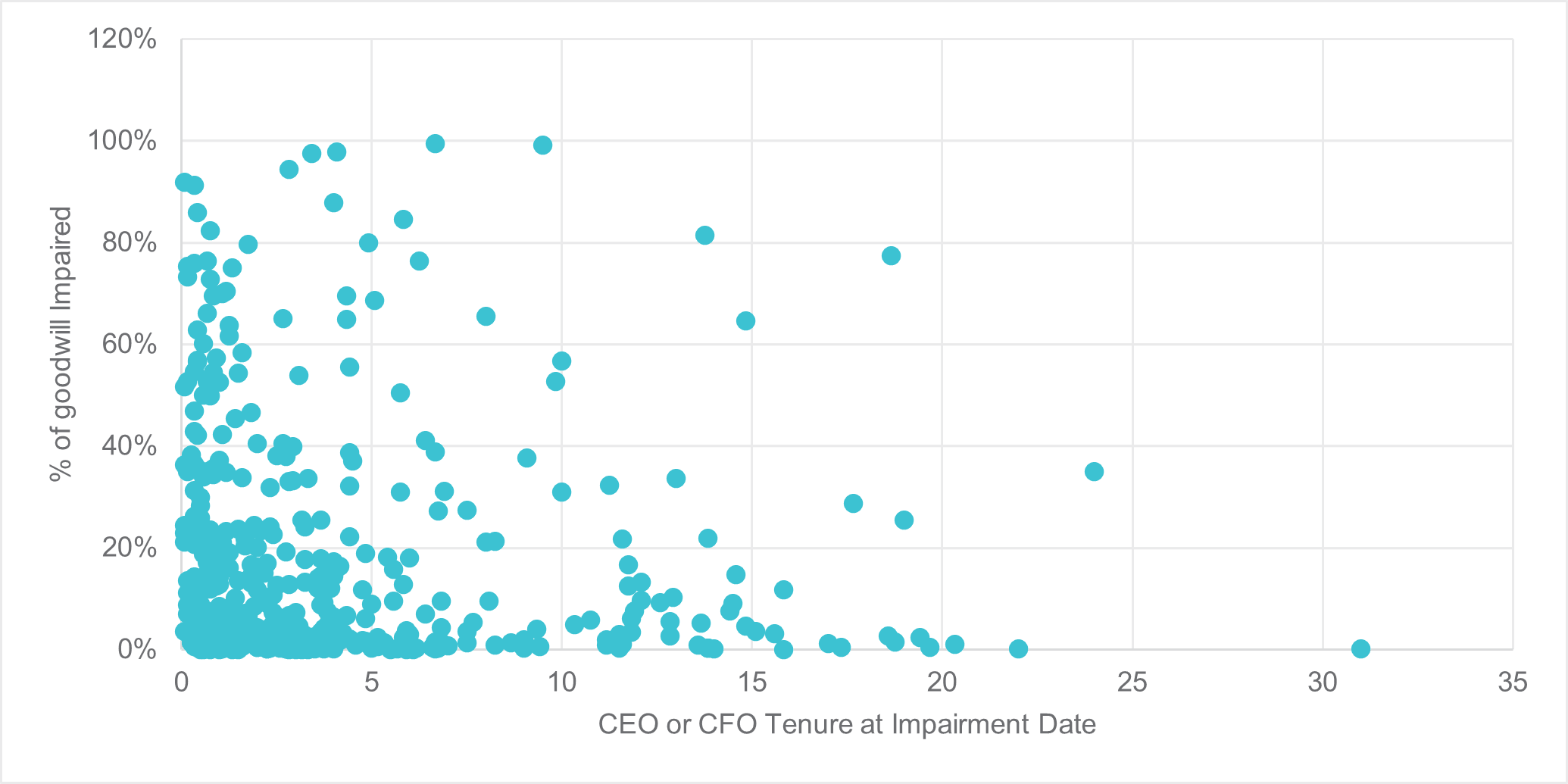 Intangible Assets: Impairment Significance versus CEO or CFO Tenure