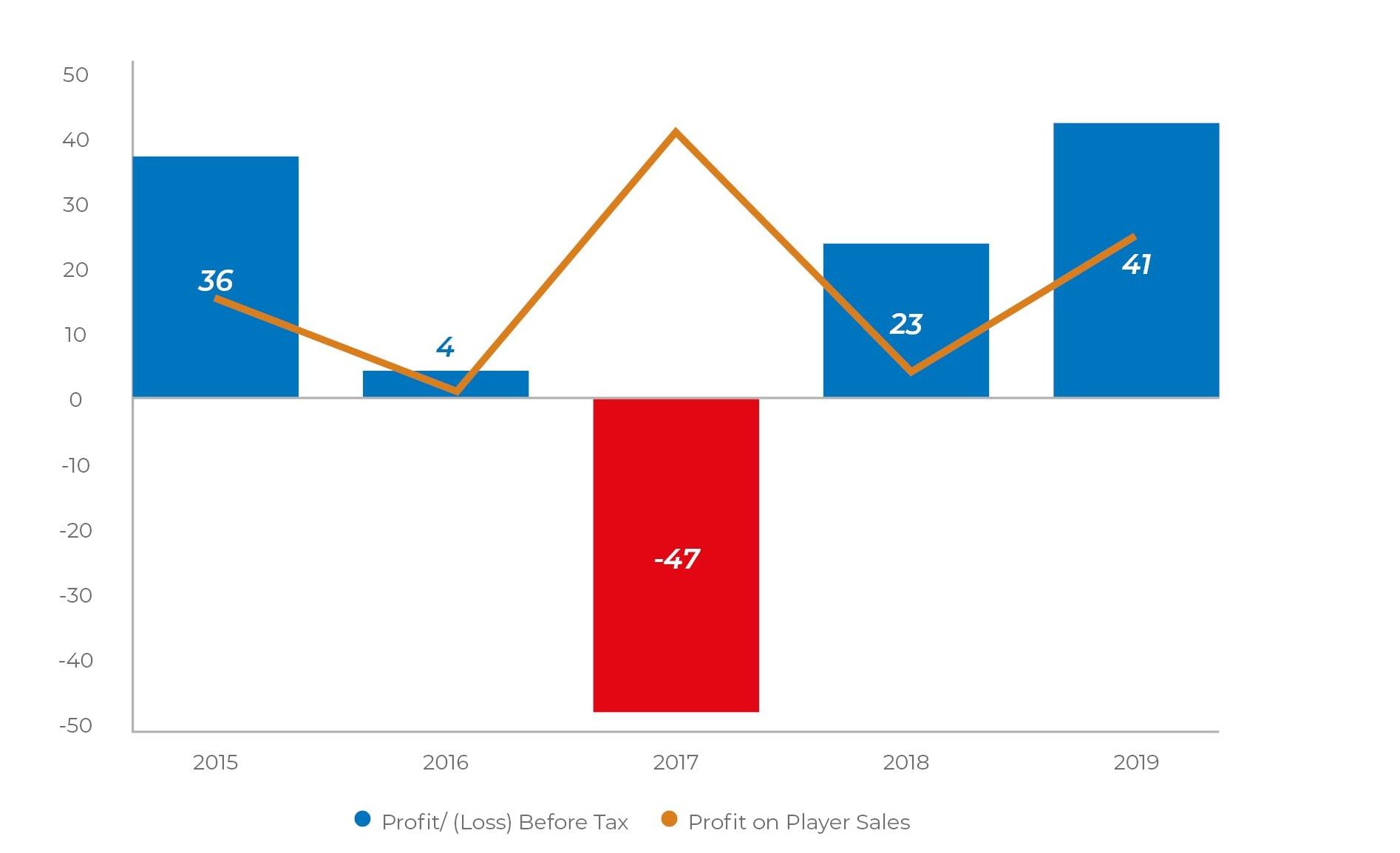 Newcastle United Profit/(Loss) (GBPm)