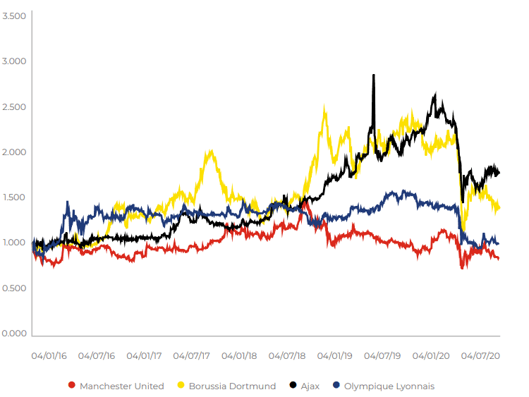 Share Price Movement of Publicly Listed Football Clubs (Relative)
