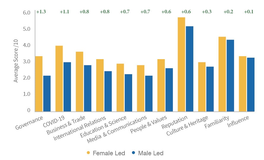 Difference in scores of female led nations and male led nations