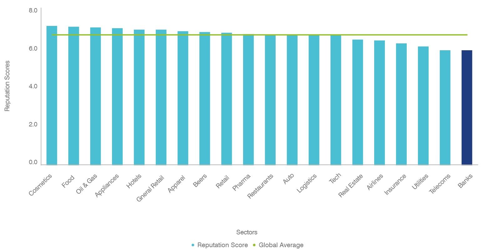 Global Sector Reputation Scores, Brand Finance Global Equity Monitor, 2020
