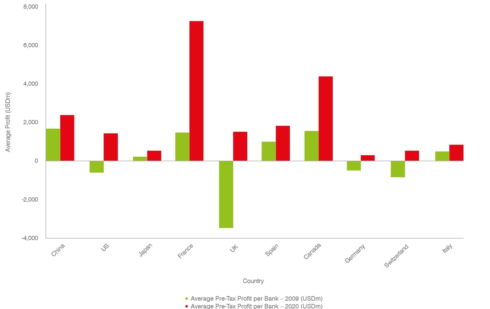 Average Profit per Bank (USDm)