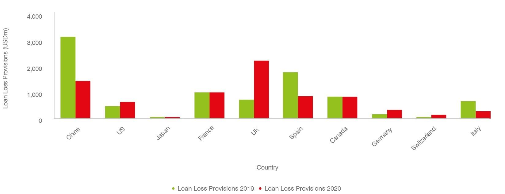 Loan Loss Provisions - Average per Bank (USDm)