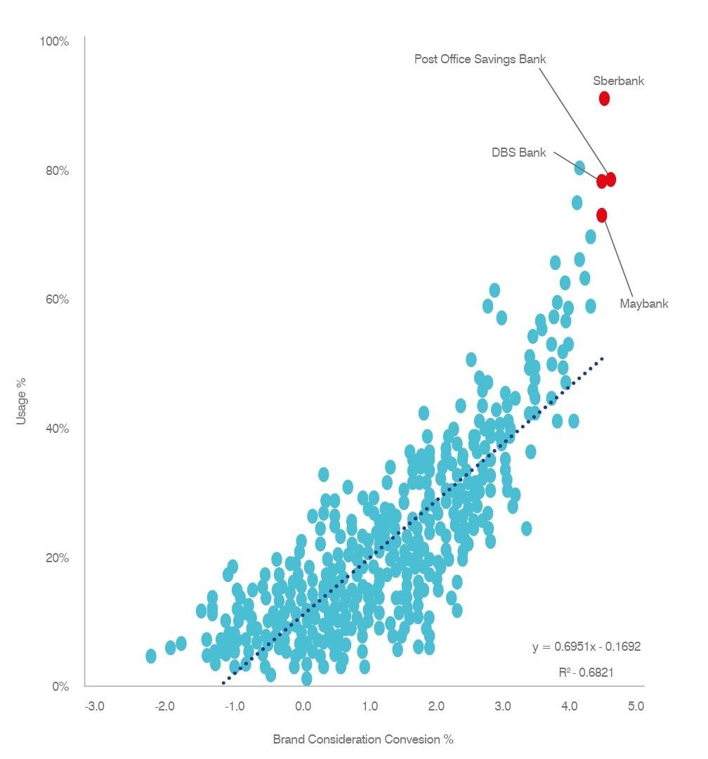 Brand Consideration % vs Usage %