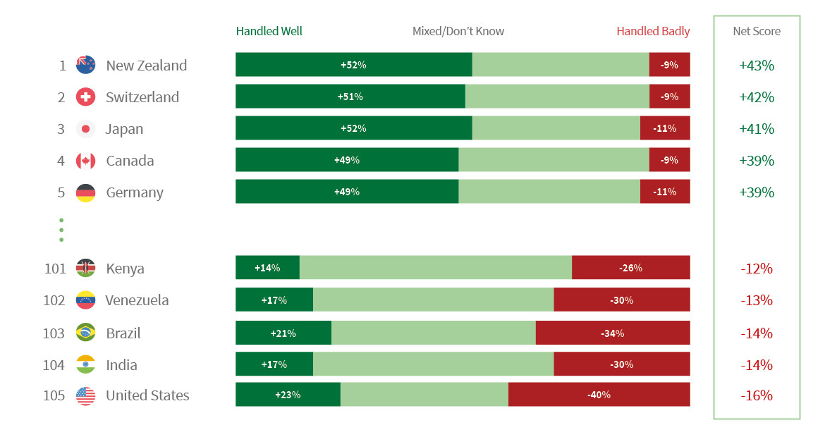 Perceptions of how well nations handled COVID-19