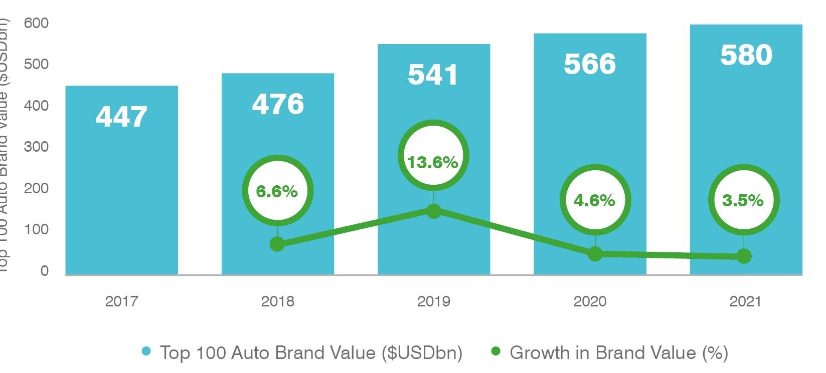 Brand Finance's Top 100 Automobile Brands 2017-2021