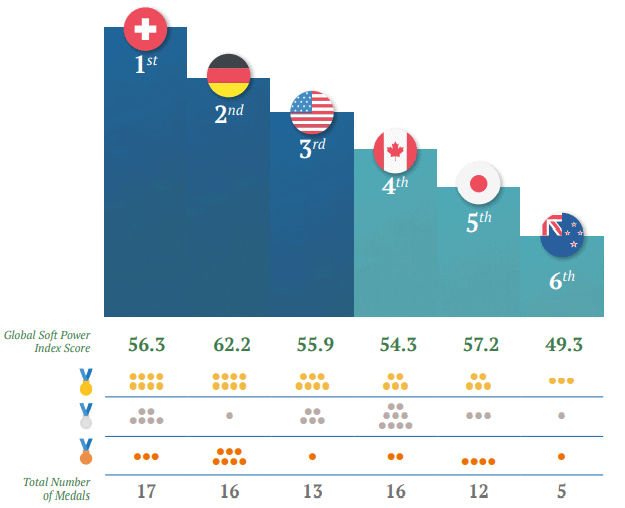 Podium of Winners: Soft Power Medal Table