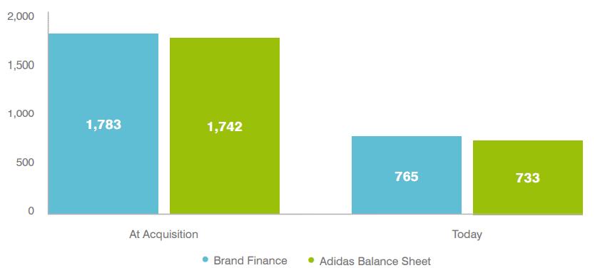 Brand Value (€m)