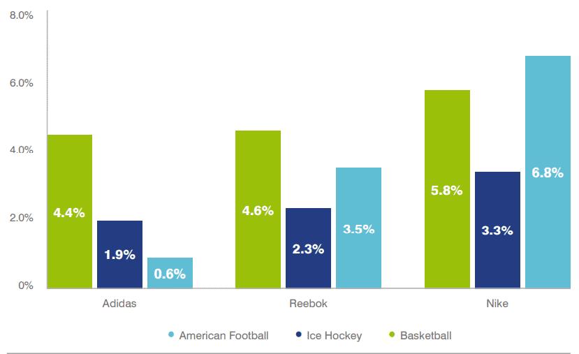 Consideration Uplift Among Fans vs Non-Fans