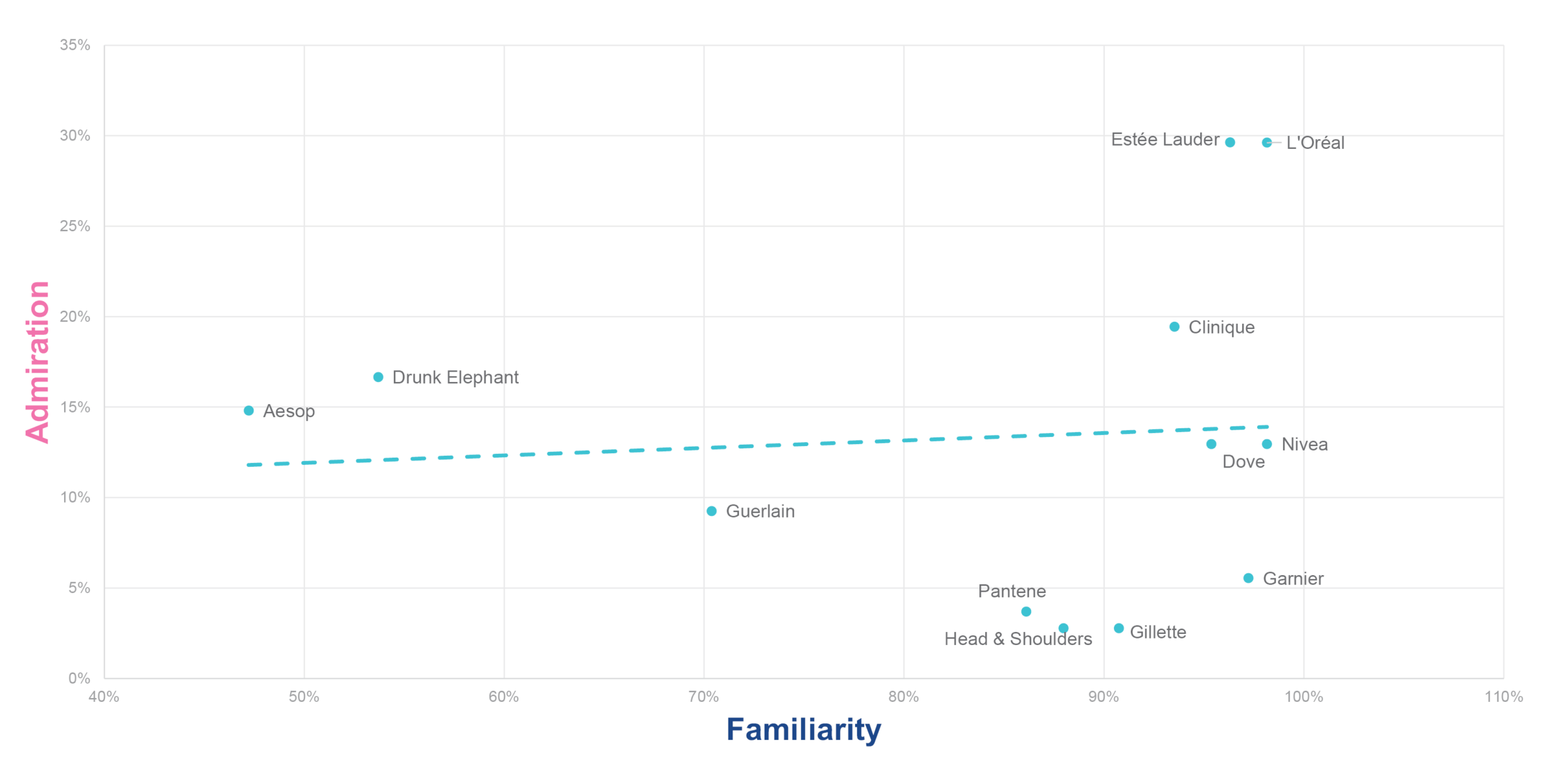 Share of sample familiar with vs. admiring the brands