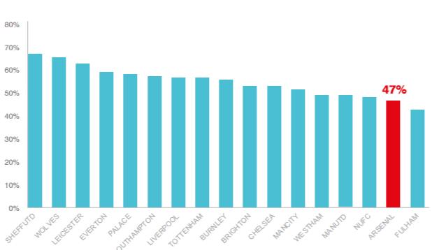 football club appreciates its fans graph