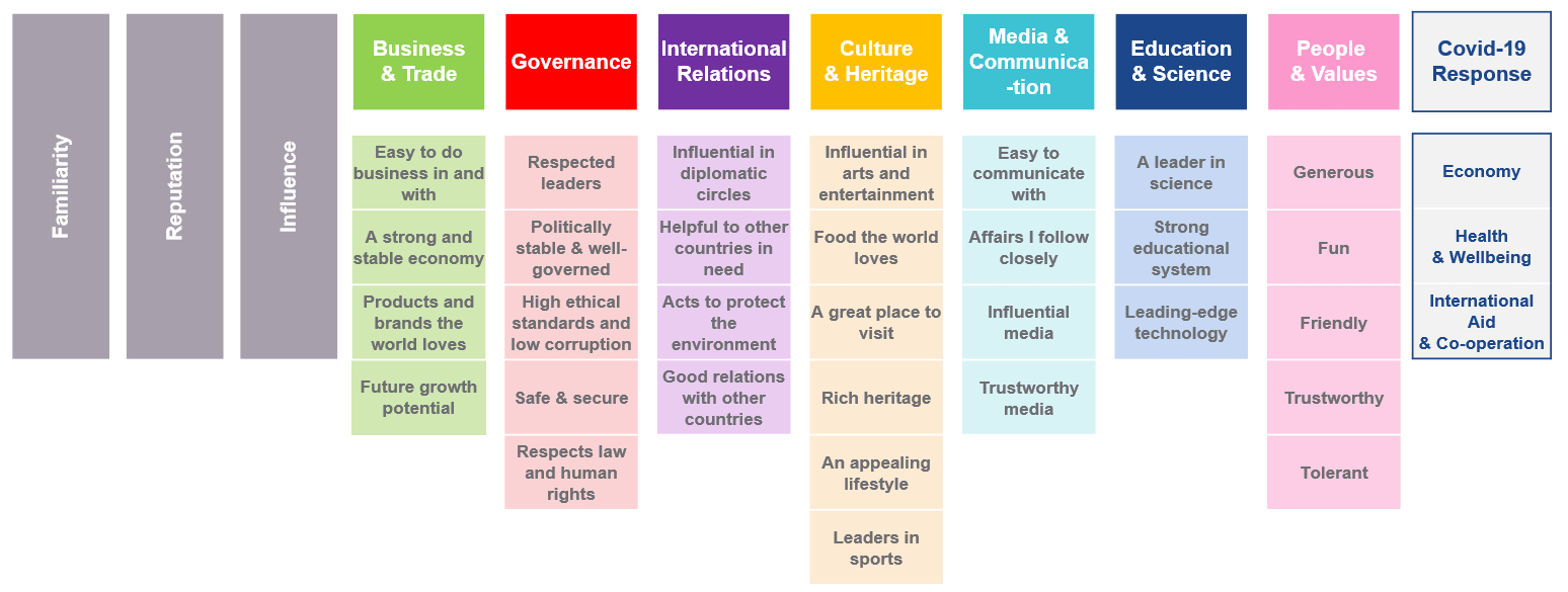Global Soft Power Index structure